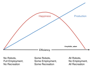automationHappiness